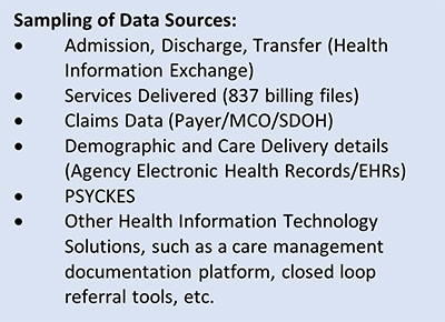 Figure 1: List of Data Points and Sources